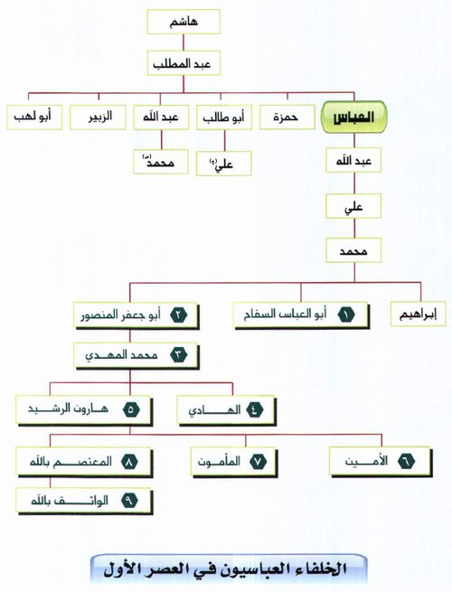 الدولة العباسية ويكي شيعة
